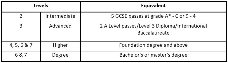 A Table to Show the Different Levels of Apprenticeships and their Equivalents